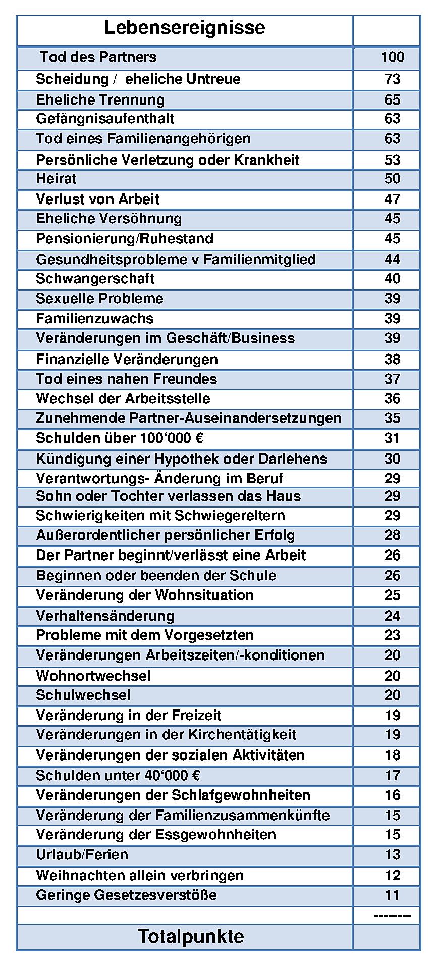 Stress 5-Deutsch.png
