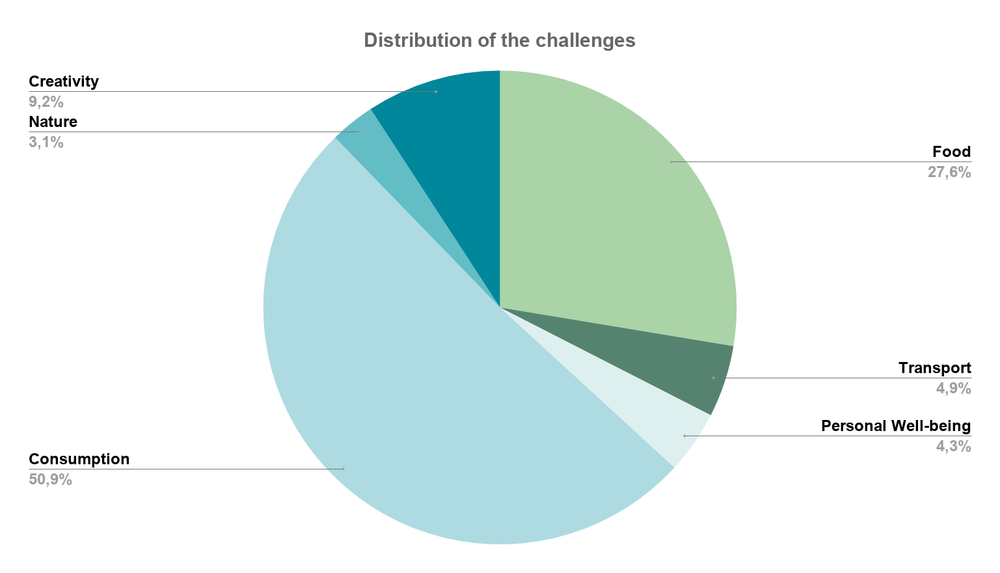 Distribution of the cchallenges.png