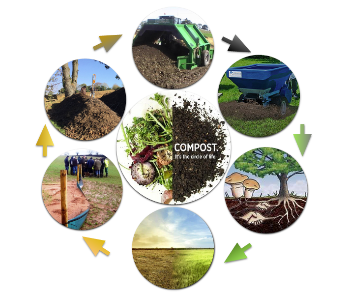 Education - The Credible Food Project is embarking on a program to develop a Soil module to support the school Curriculum, designed to build interest and thus demand from the next generation of conservation / organic citizens, who understand the value of protecting soil in what ever business they choose to embark.