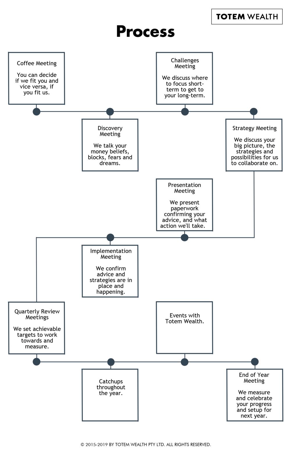 Totem Wealth Process
