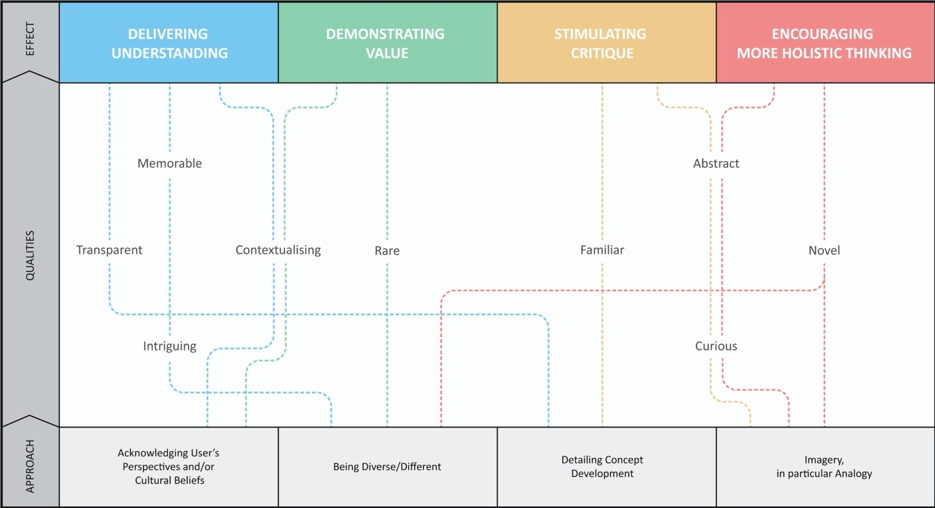 Figure 1: Design Pitch Storytelling: The Impact-Approach Framework