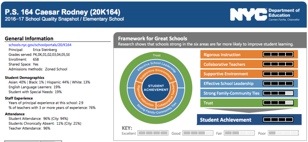 School Quality Snapshot