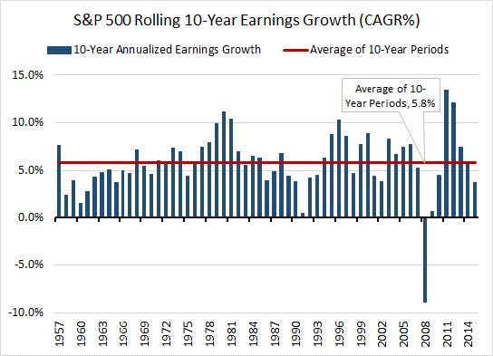 PSA_2016Q1_S&P10YrGrowth.jpg