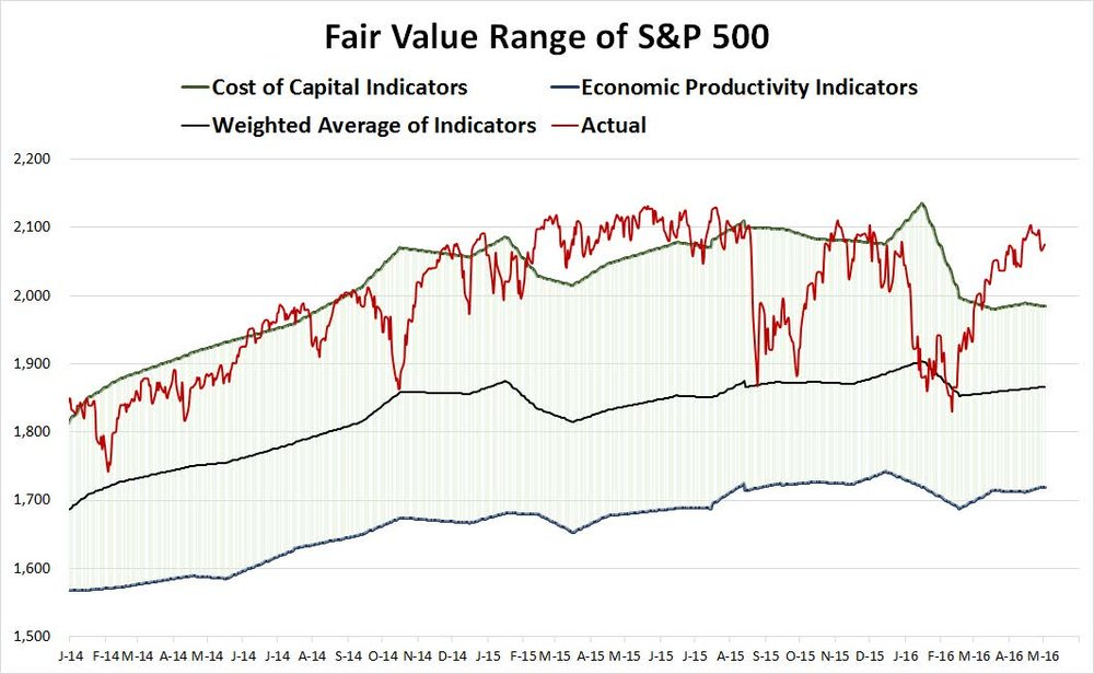 PSA_2016Q1int_S&PFairValue.jpg