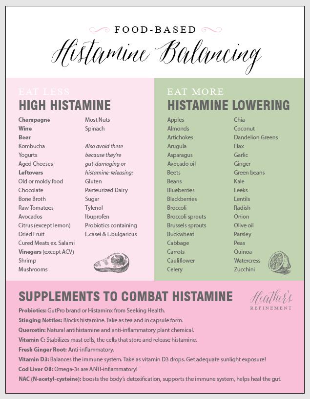 HistamineBalancingFoods-01.png