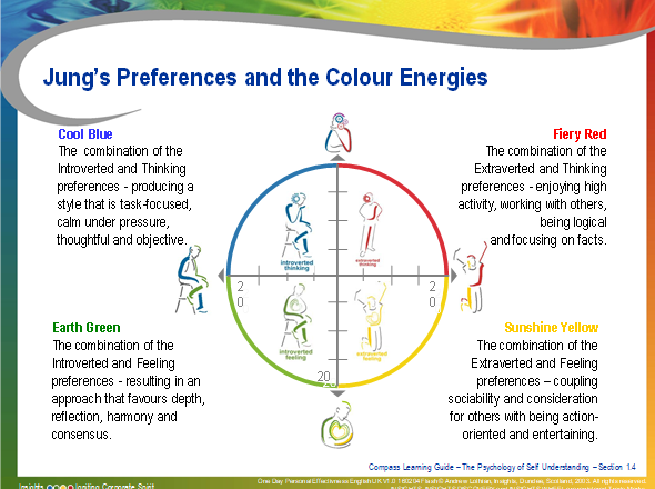 photo about 4 Color Personality Test Printable known as Profits Training Collection Component 27: Purple, Environmentally friendly, Yellow and Blue
