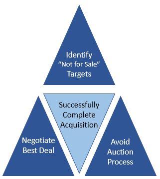Buy Side Triangle.JPG