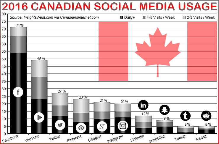 Canadian's-Internet-Business-Social-Media-Usage-Canada