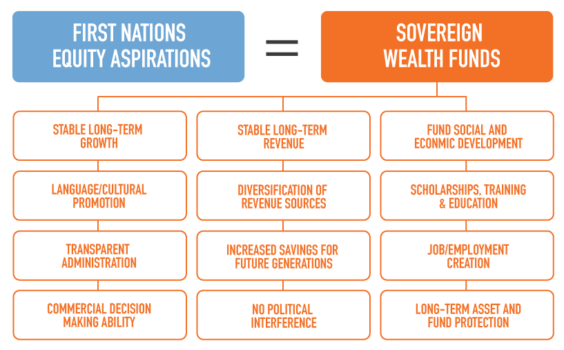 First Nations Major Projects Coalition - Sovereign