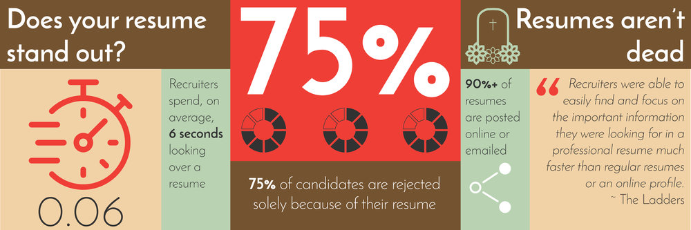 your resume is often the first thing a hiring manager or recruiter looks at when evaluating you as a candidate in fact it has an average of 6 seconds to