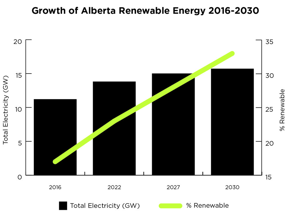 Source: Alberta Electric System Operator