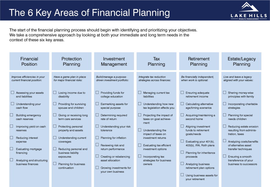 financial planning for new business