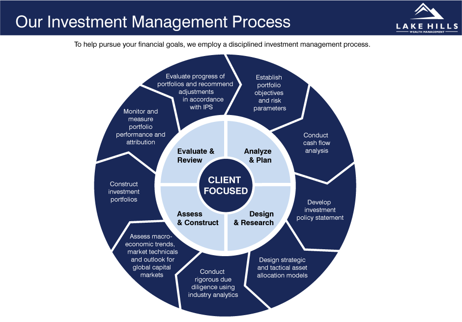 investment-management-process.png
