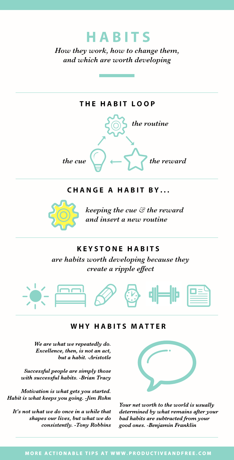 Habits | Develop and change habits | Productiveandfree.com
