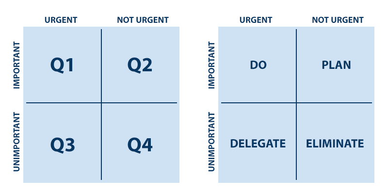 The Eisenhower Matrix | ProductiveandFree.com