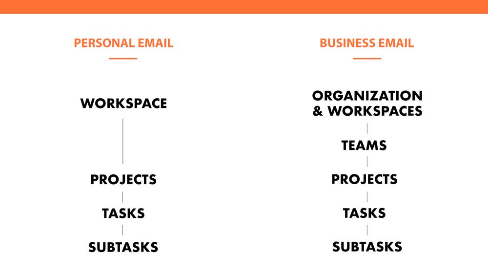 Asana Hierarchy | Asana for Personal Use | ProductiveandFree.com