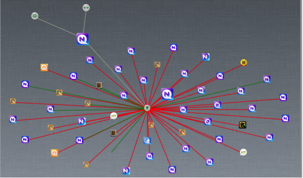 "Clicking one of the nodes in AppVisualizer expands it, revealing the relationships between apps, risks and conditions. In this example, a malware farm (red connections) is revealed as just a click away from the app (""N"" in upper left)."