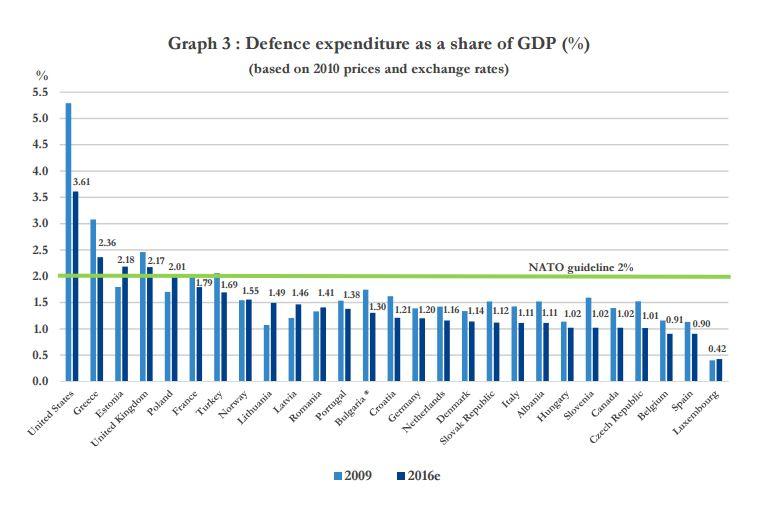 Source: NATO.