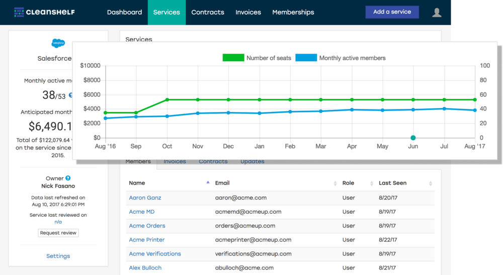 Cleanshelf tracks monthly active members by parsing Okta access logs.  Okta  is secure identity and single sign-on provider and therefore has the most accurate and up-to-date information about software usage. Cleanshelf's tight integration with Okta enables coupling of spend and usage information to let finance, procurement, and IT departments maximize ROI on cloud software subscriptions.