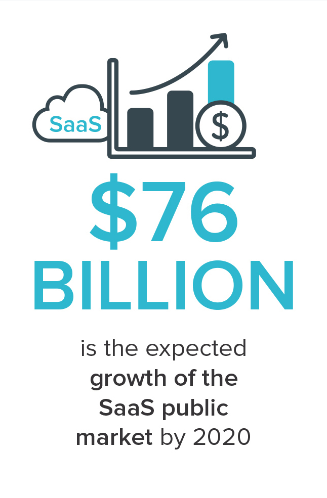 Key-Takeaways-for-State-of-SaaS-in-2017_Infographic-slice-2.jpg