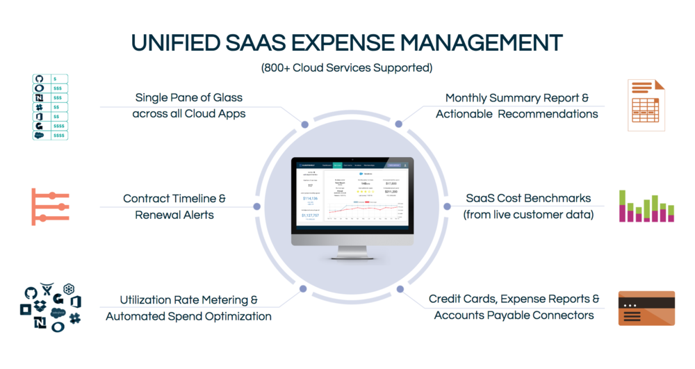 Cleanshelf's  unified SaaS expense management solution .