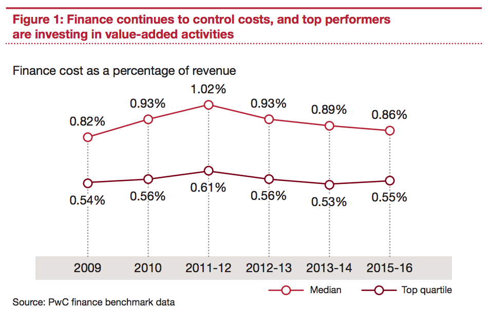 finance-cost-as-a-percentage-of-revenue.png