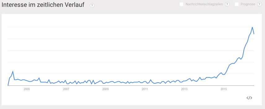 "Suchvolumen auf den Begriff ""Influencer Marketing"" Quelle: Google Trends"