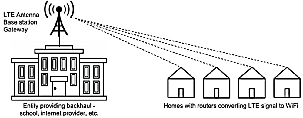 Low profile LTE base stations and antennas can be mounted on existing structures, connecting existing broadband access points to LTE routers in homes miles away. No dishes or cables are necessary outside of the homes, preserving traditional architecture.