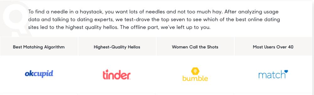 Best dating site algorithm