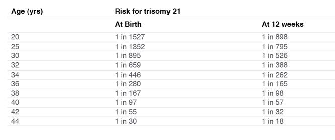 Down Syndrome risks.jpg
