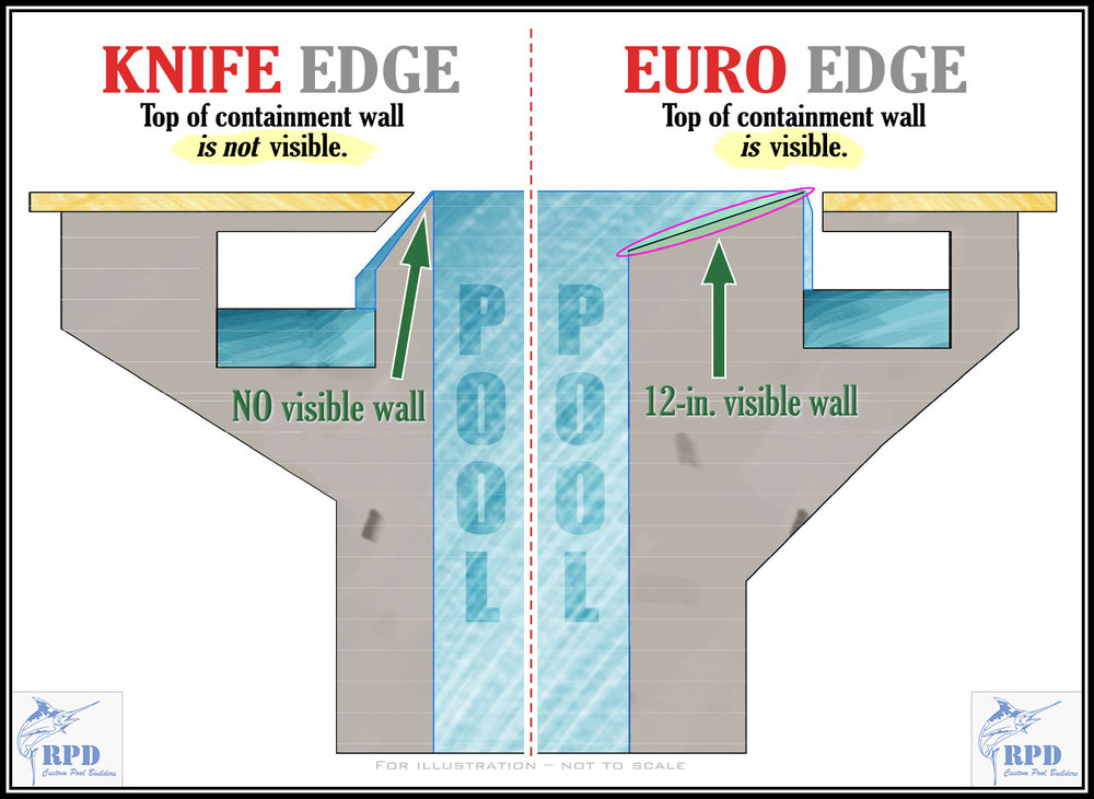 Knife edge design vs. Euro edge design. ( click to view larger )
