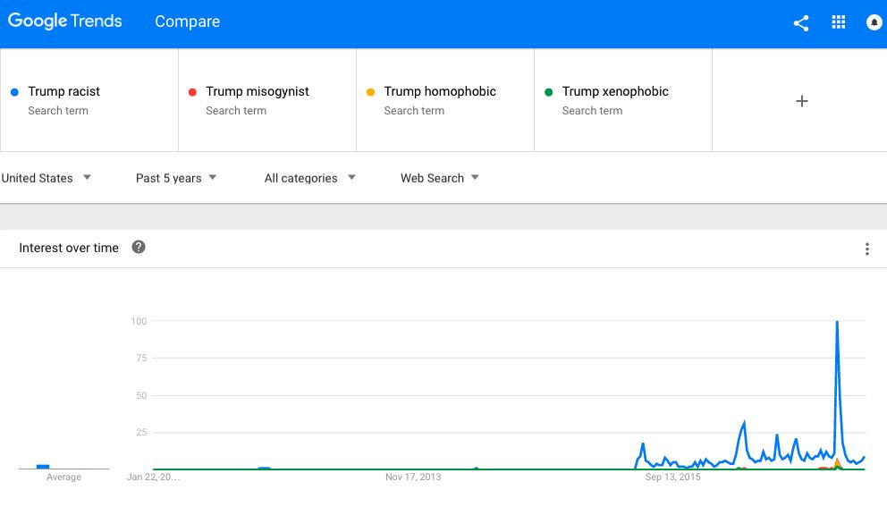 Donald Trump Racist Misogynist Homophobic Xenophobic