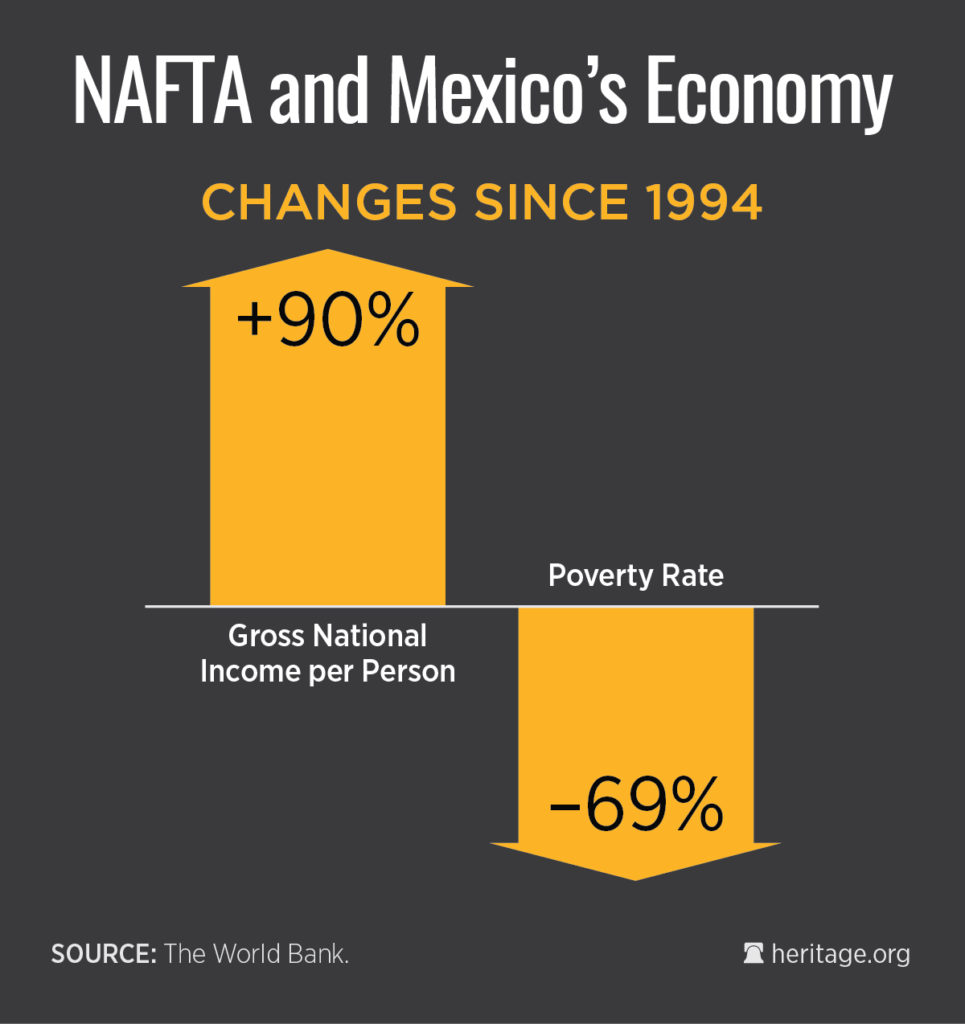 World Bank NAFTA Trade Mexico USA
