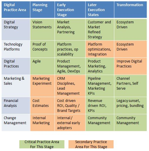 What Practices are Needed for Digital Transformation