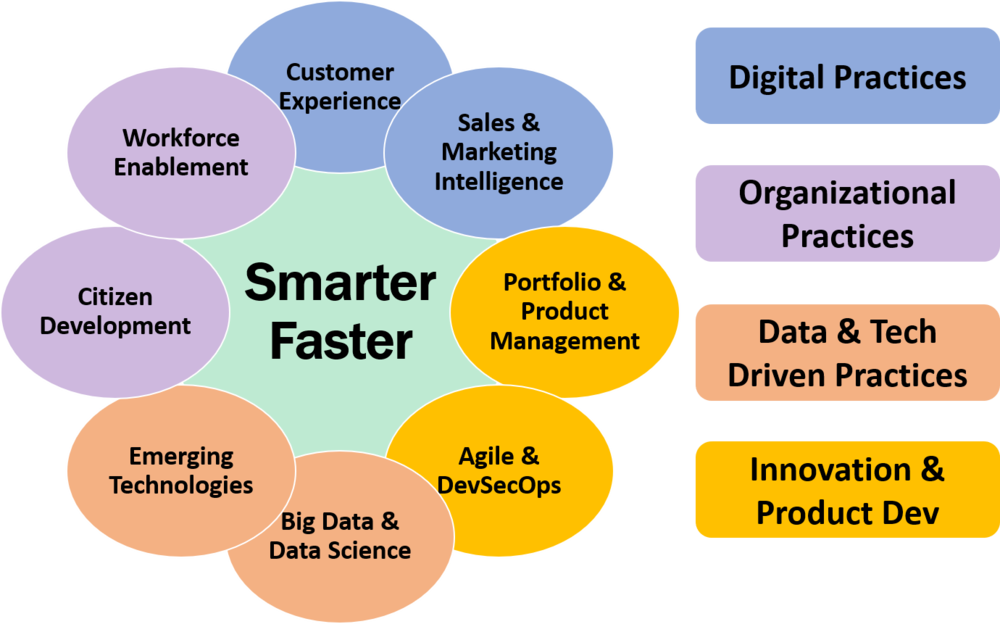 Driving Digital practice areas that drive the smarter, faster more innovative business transformation