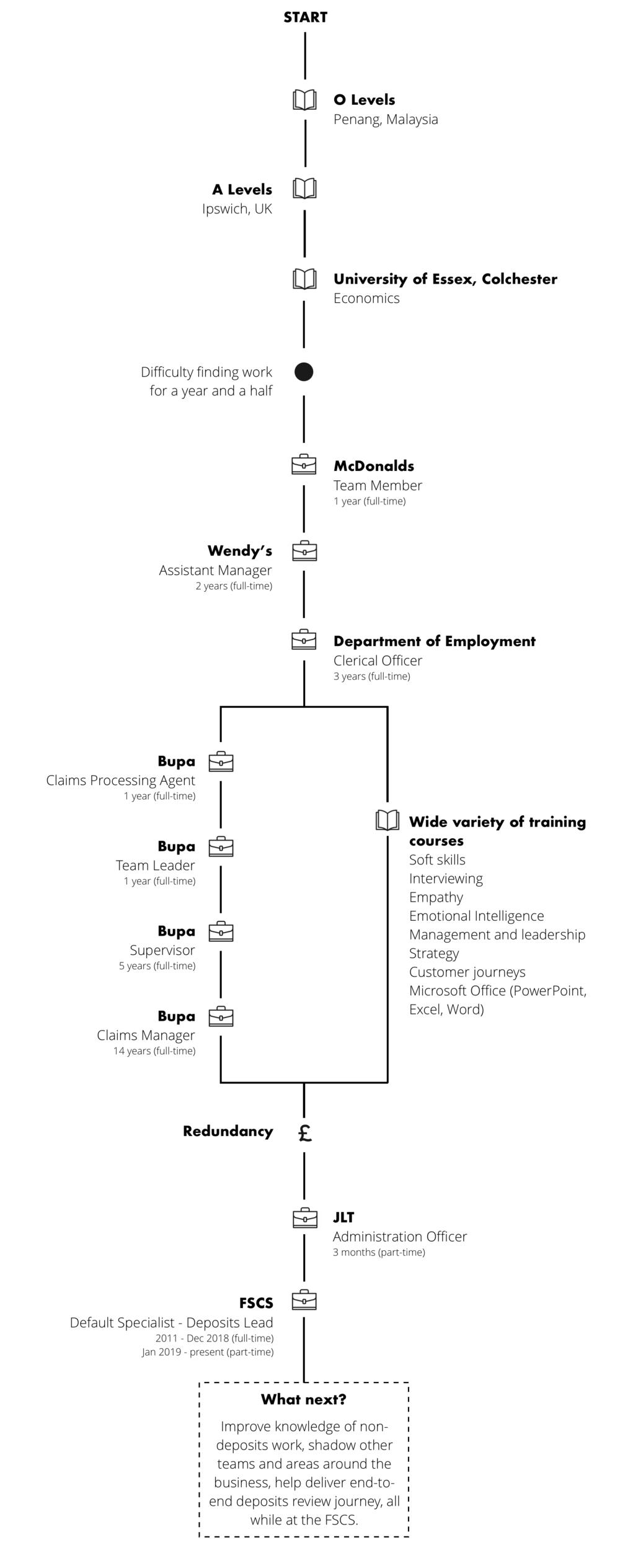 FSCS-renegade-generation-career-journey-map-stanley-nonis v3.png