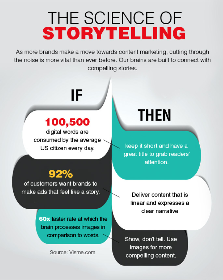 Science of Storytelling.png