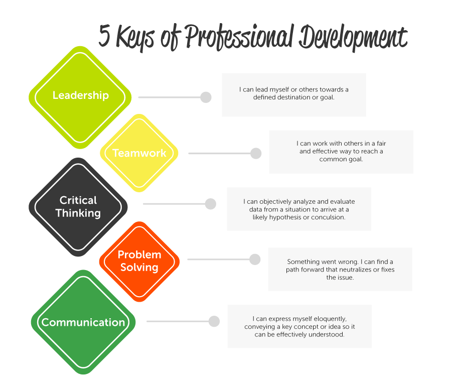 "Trademark Spark-Y: Youth Action Labs, ""5 Keys of Professional Development."""