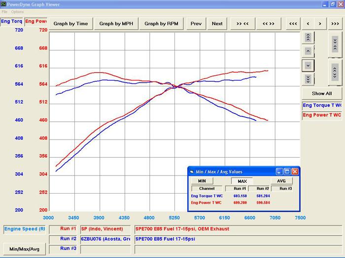 2015 GT-R SPE700 vs 2013 GT-R SPE700: