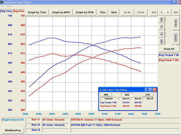 On E85 @17psi, 609WHP was achieved with an OEM exhaust system.  Imagine what the power would be like with TiTek's 102mm full titanium exhaust…  There's definitely more in her.    Below, we've provided dyno graphs of previous year SPE700 packages we've done in the past for a simple comparison.  2015 GT-R SPE700 vs 2014 GT-R SPE700: