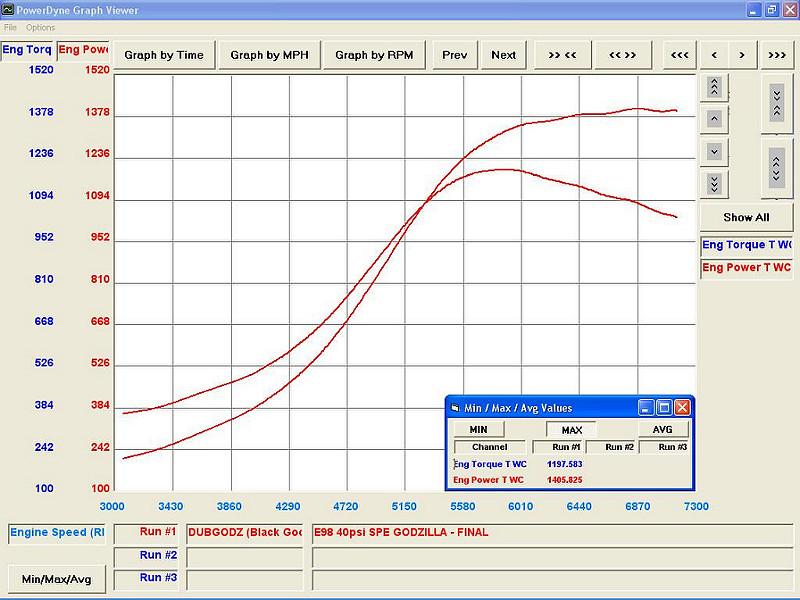 This leads to the photo most important to any build, the claim to fame. That is of course, the dyno graph. For those wondering, that right there is 1.0 BAR beginning at 4500RPM, 3.0 BAR (Full Boost) beginning at 5800RPM leading to a consistent 3.0 BAR from 5800RPM to 8000RPM. This in turn, produces the numbers of a max torque at 1197 and a max power at 1405 to the wheels, power even Godzilla himself would be intimidated by.