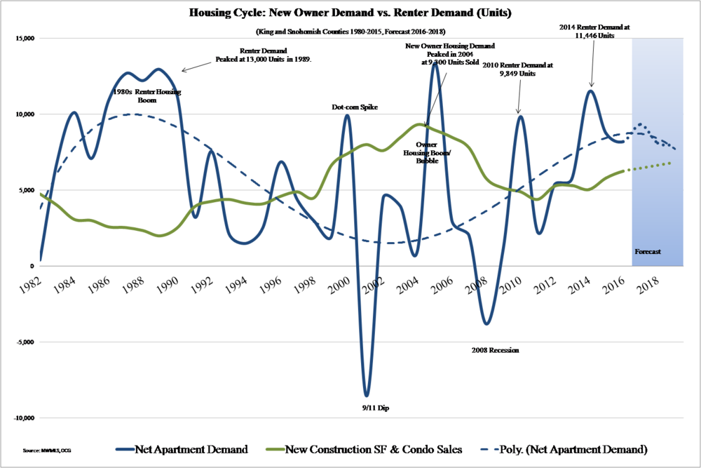 Above: A graph by O'Connor Consulting Group highlights the past housing cycles and predicts a steady increase in demand for homeownership in King and Snohomish counties.