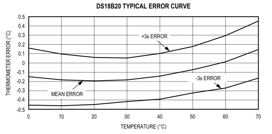 DS18B20error.png