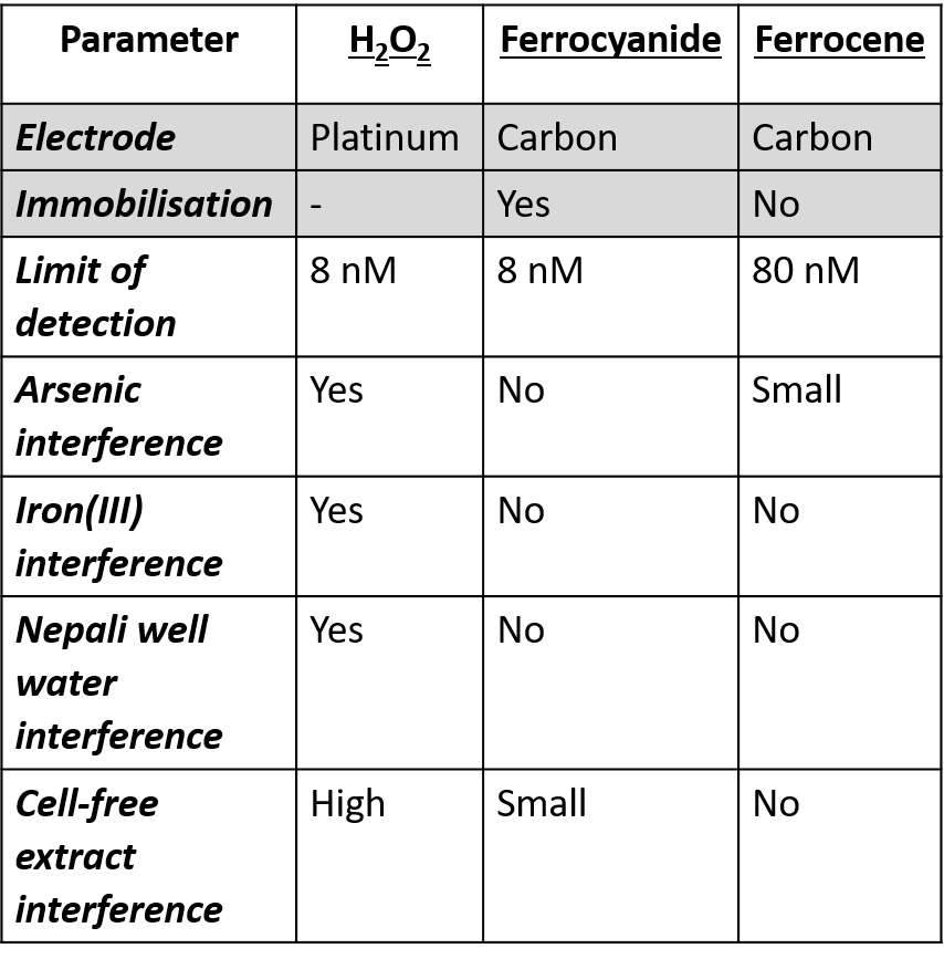 Table 1. Summary of techniques trialled for detection of the GOx enzyme