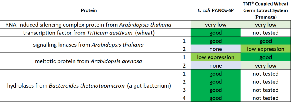 Summary table  (selected results; two participants have yet to characterize their proteins)