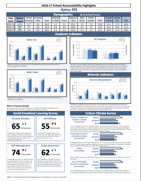 "Sample ""school accountability highlights"" page"