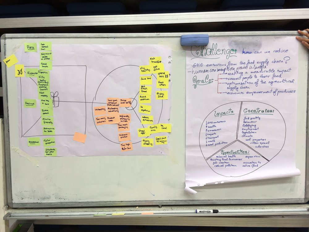 Early iterations of our value proposition mapping, customer profiling, and challenge framing.