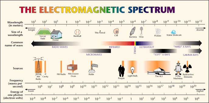 The electromagnetic scale. Source:  Wikimedia commons