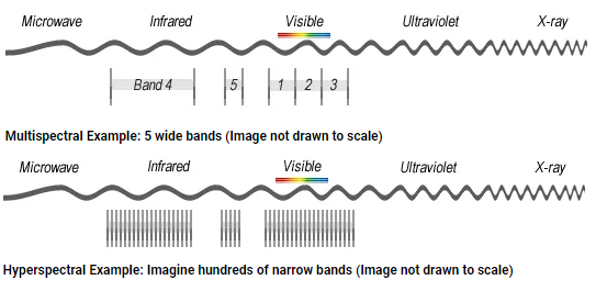 The differences between multi- and hyperspectral imaging. Source:  GISGeography