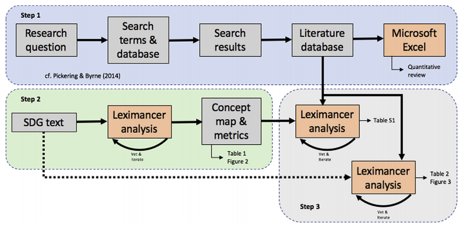 Schematic of the research process